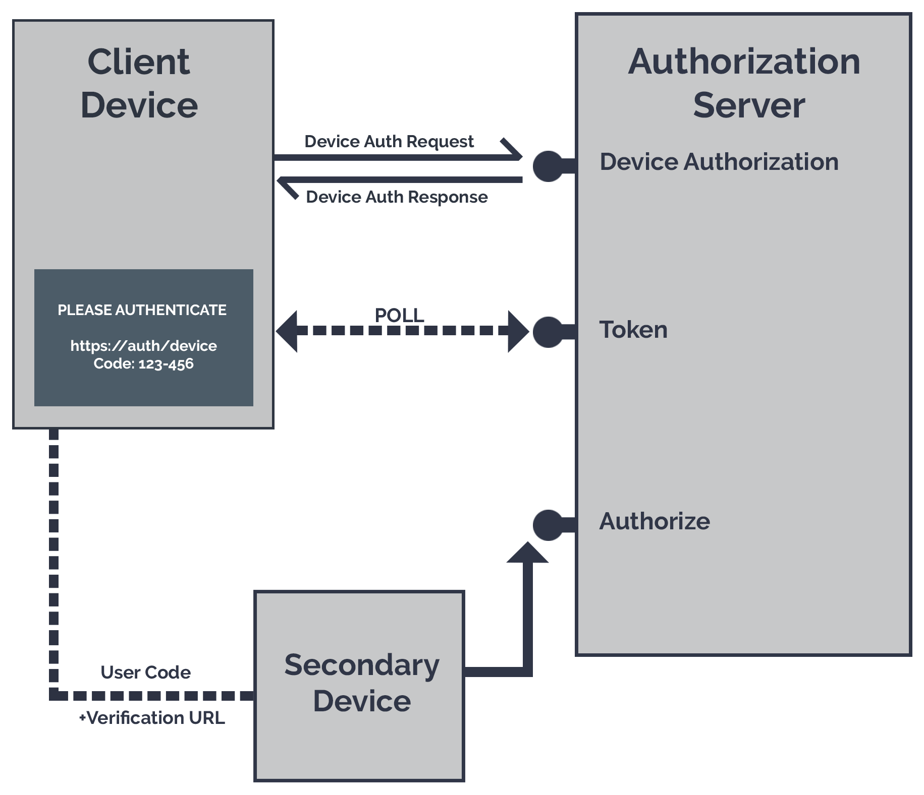 An Introduction to the OAuth Device Flow | Official Products