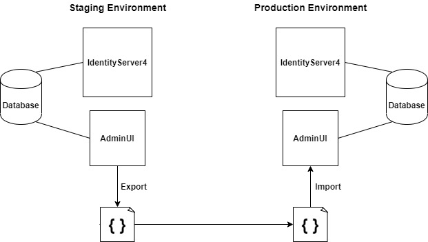 Migrating Configuration from Staging to Production